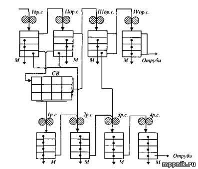 схема многосортного помола
