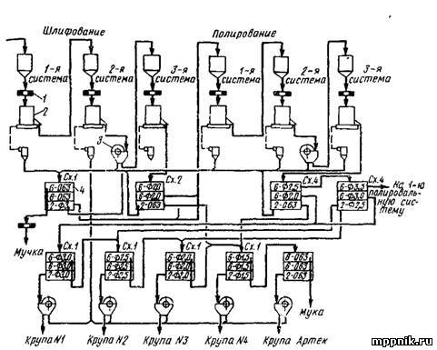 1 - магнитный сепаратор