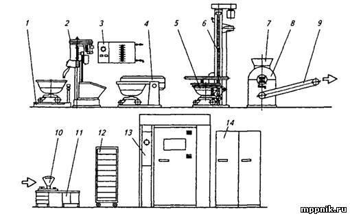 Машинно-аппаратурные схемы