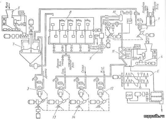 Рис. 7. Схема приготовления теста на жидких полуфабрикатах в агрегате Т-131.  В агрегате Т-131 применен интенсивный...