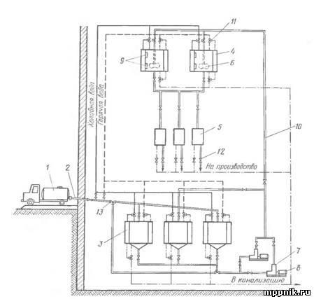 Схема механизированного приема