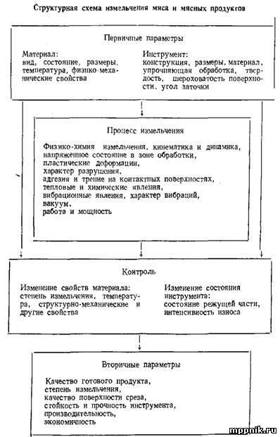 Структурная схема измельчения