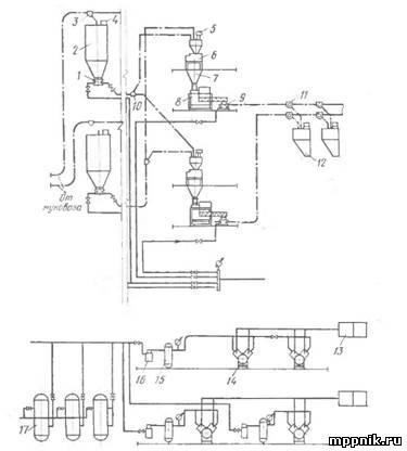 9.2 Химический анализ клинкера и цементов - по ГОСТ 5382.