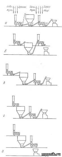Компоновка узлов и машин