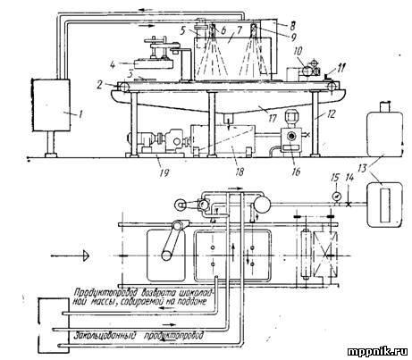 Автоматы для производства