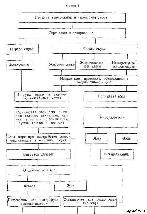 Технологический процесс производства вареных колбас Технологическая схема производства технического жира