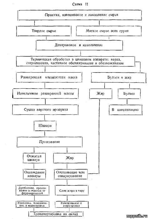 Технологическая схема производства технического жира
