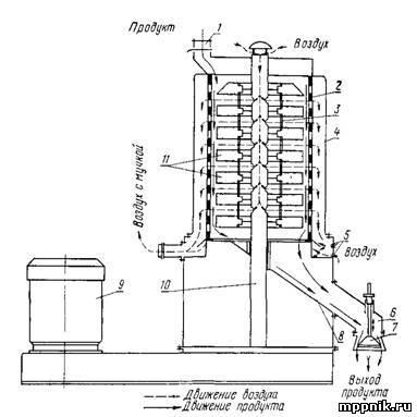 Схема машины A1-ЗШН-З