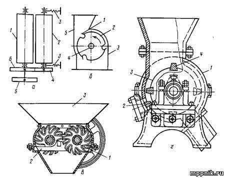Схемы работы дробилок