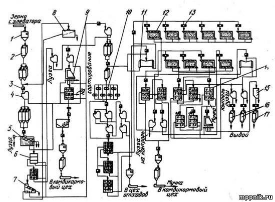 Технология производства крупы