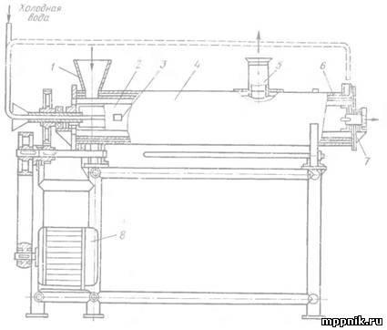 Схема помадосбивальной машины