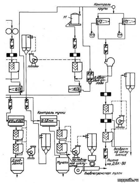 Технология производства пшена