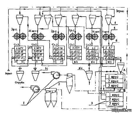 Схема размольного отделения