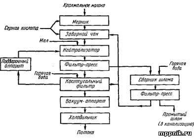 Схемы получения сиропов