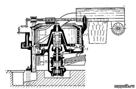 Технологическая схема производства сухого крахмала и применяемое оборудование по этапам.
