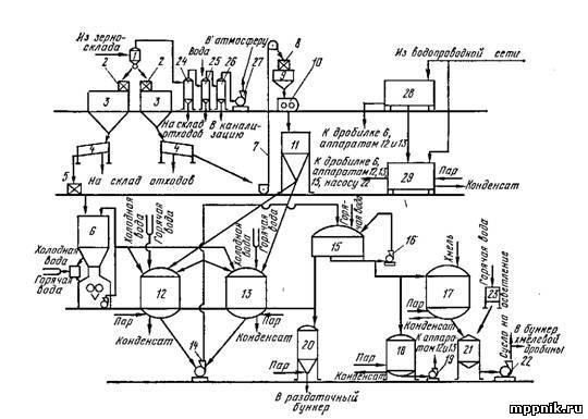 схема варочного отделения