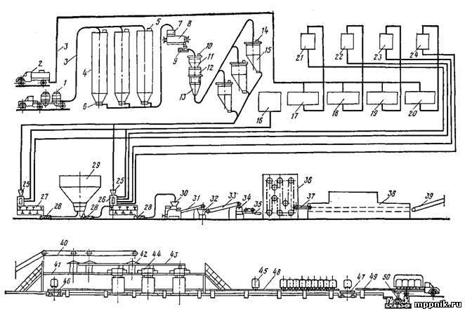 Машинно-аппаратурная схема производства хлеба на хлебозаводе.