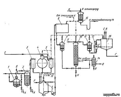Рис. 1. Аппаратурно-технологическая схема производства водки полунепрерывным способом.