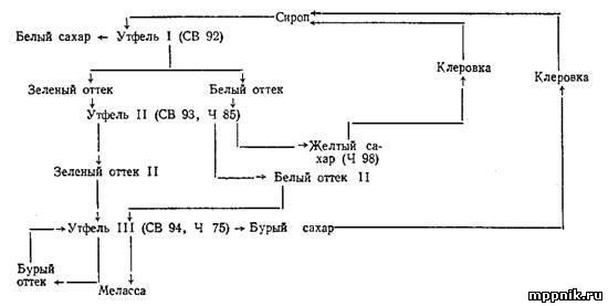схема работы заводов: