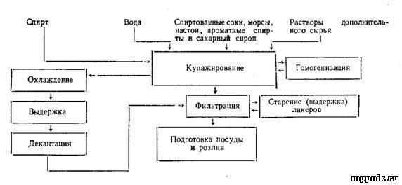 Производство ликеро-водочных