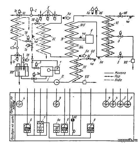 Схема установки «Стеридеал»