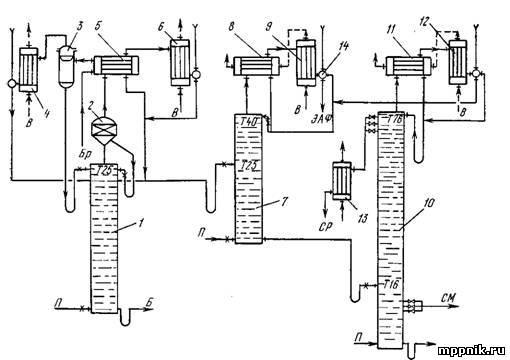 Рис. 2. Схема брагоректификационной установки косвенного действия.