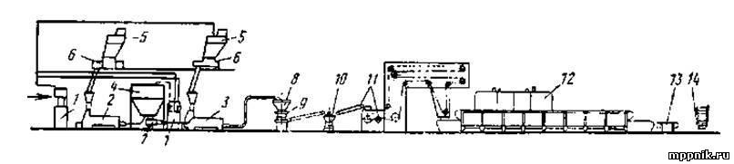 Поточно-механизированные линии