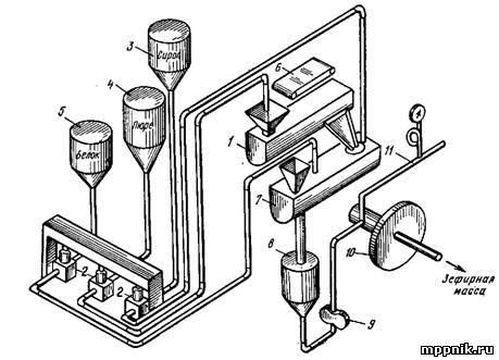 Схема установки для сбивания