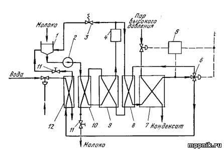 Рис. 1. Принципиальная схема установки для стерилизации молока в потоке с нагревателем пластинчатого типа.