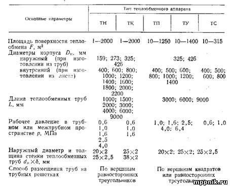 Основные характеристики теплообменников тн тк Паяный теплообменник-испаритель Машимпэкс (GEA) GBS 700AE Махачкала