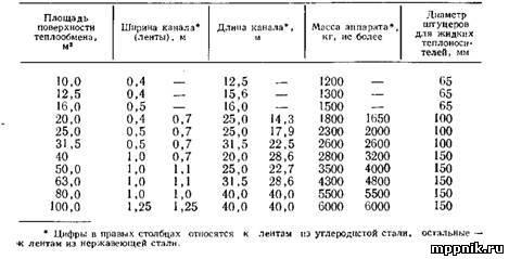 Таблицы теплообменников Паяный теплообменник Машимпэкс (GEA) SCA100-UM Челябинск