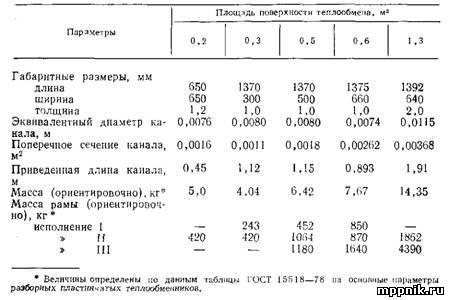 Пластины теплообменника Sondex S7 Северск