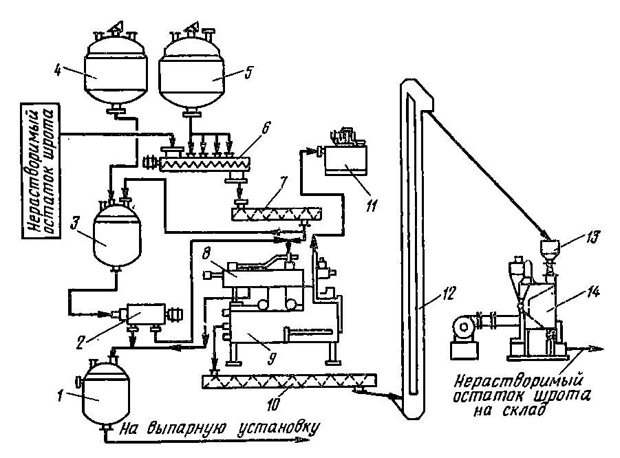 Схема обработки нерастворимого