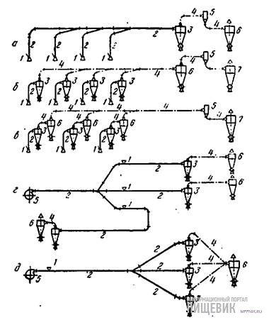 Схемы разветвленных