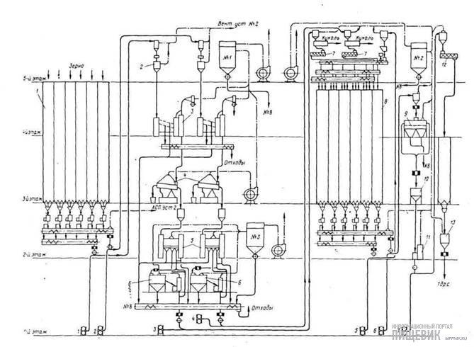 Схема зерноочистительного