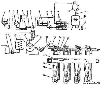 Механизированная поточная линия производства литого ириса