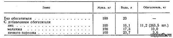 Примерная рецептура теста с добавлением яиц, меланжа и яичного порошка приведена в таблице.
