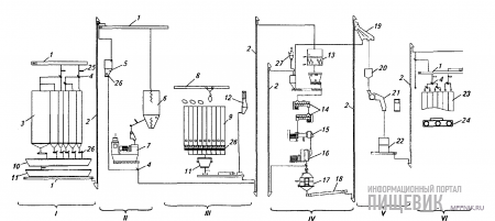 Принципиальная технологическая схема линий гранулирования на оборудовании фирмы «Спроут-Матадор»