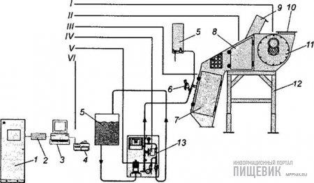 Установка (система МФС) для ввода жидких микродобавок «Спроут-Матадор»