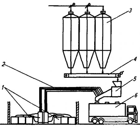 Ввод микрожидкостей при отгрузке кормов