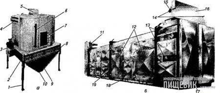 Сушильно-охладительные установки фирмы «Спроут-Матадор»