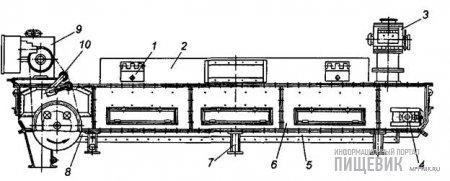 Горизонтальный охладитель Б6-ДОБ