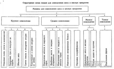 Структурная схема машин для измельчения мяса и мясных продуктов