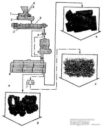 Технологическая схема экспандирования комбикормов и конечные продукты