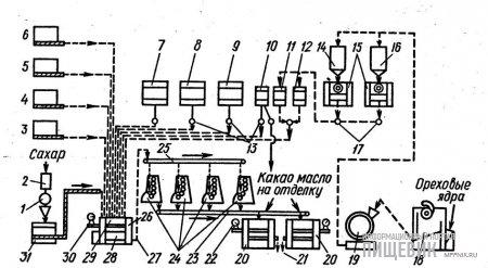Схема комплексно-механизированной поточной линии с программным управлением для производства пралиновых масс