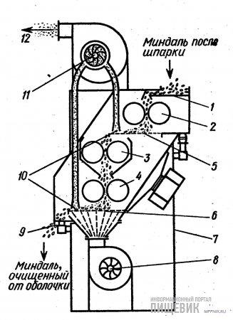 Схема работы трехвалковой миндалеочистительной машины модели SCH-450