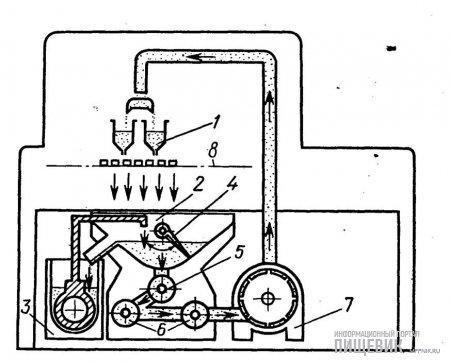 Схема работы глазировочной машины с встроенной в нее темперирующей машиной