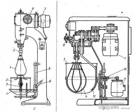 Вертикальные сбивальные машины: а — модели КМЛ; б — модели ПР-80