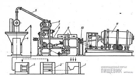 Схема работы поточно-механизированной линии производства конфет «Трюфели» и «Красная»