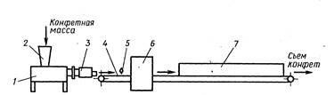Схема поточной линии для производства конфет «Очарование»